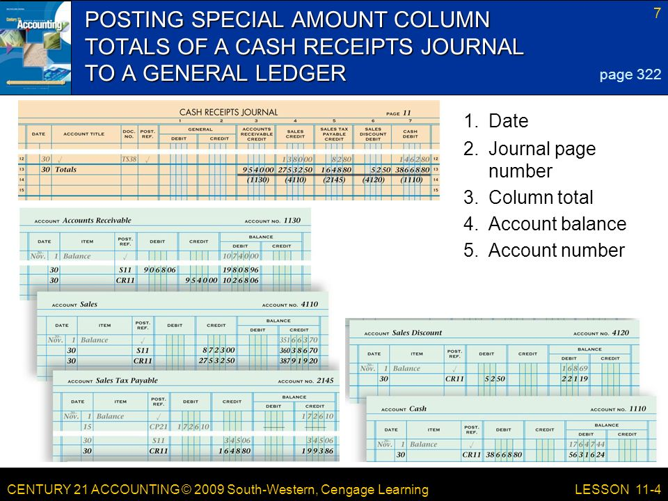 CENTURY 21 ACCOUNTING © 2009 South-Western, Cengage Learning 7 LESSON 11-4 POSTING SPECIAL AMOUNT COLUMN TOTALS OF A CASH RECEIPTS JOURNAL TO A GENERAL LEDGER page Date 2.Journal page number 3.Column total 4.Account balance 5.Account number
