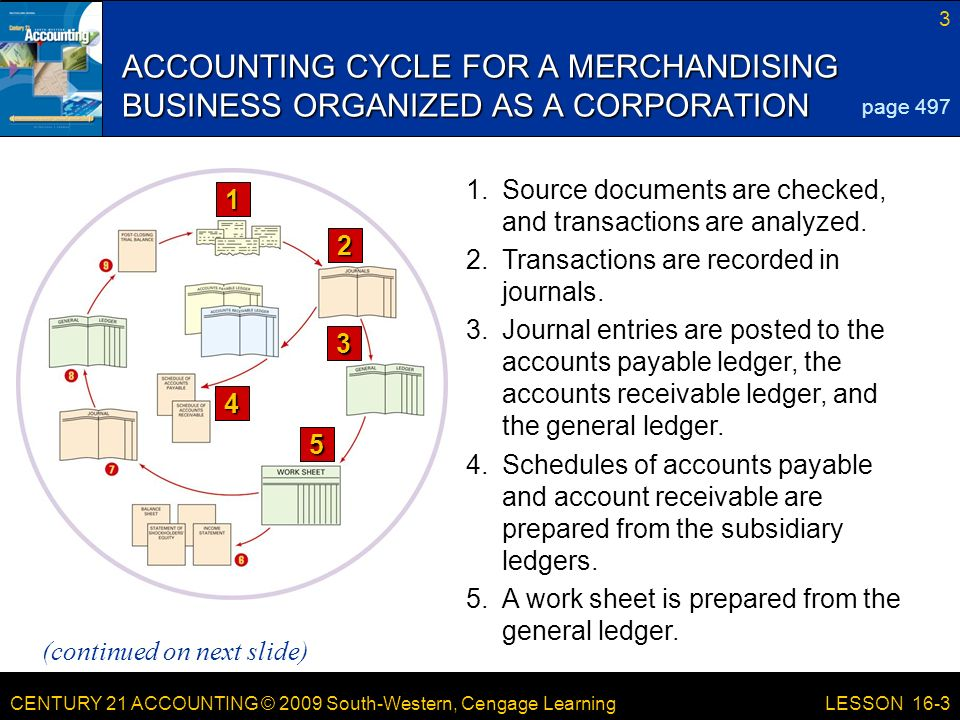 CENTURY 21 ACCOUNTING © 2009 South-Western, Cengage Learning 3 LESSON 16-3 ACCOUNTING CYCLE FOR A MERCHANDISING BUSINESS ORGANIZED AS A CORPORATION page 497 (continued on next slide) 1.Source documents are checked, and transactions are analyzed.