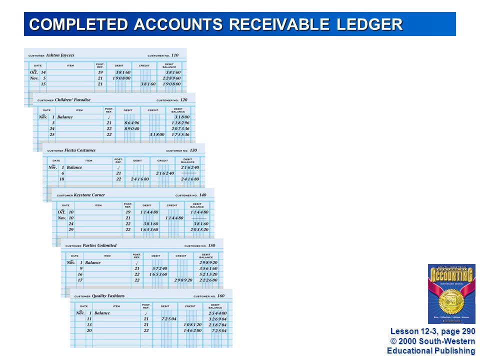 © 2000 South-Western Educational Publishing COMPLETED ACCOUNTS RECEIVABLE LEDGER Lesson 12-3, page 290