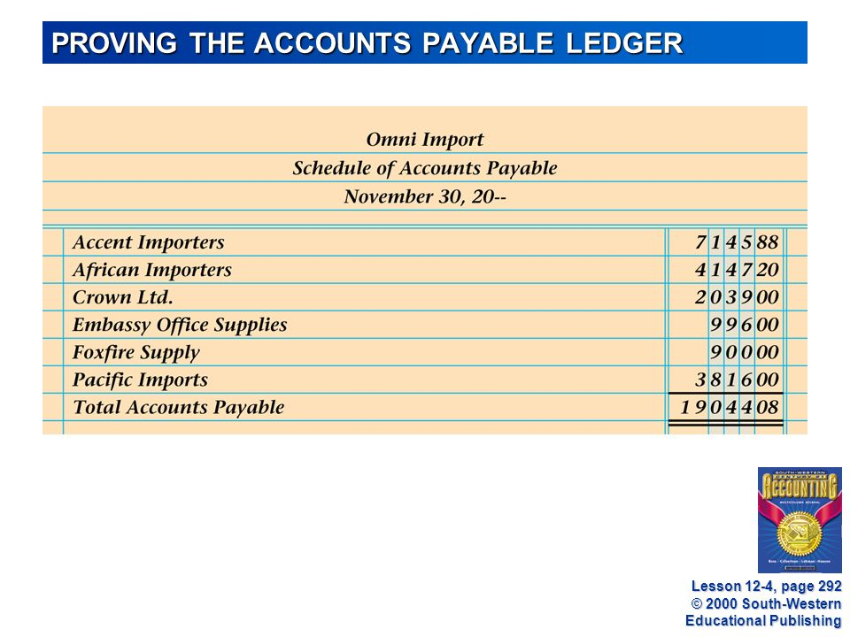 © 2000 South-Western Educational Publishing PROVING THE ACCOUNTS PAYABLE LEDGER Lesson 12-4, page 292