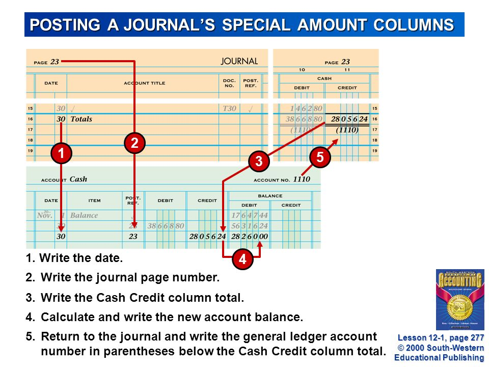 © 2000 South-Western Educational Publishing POSTING A JOURNAL'S SPECIAL AMOUNT COLUMNS 3.Write the Cash Credit column total.