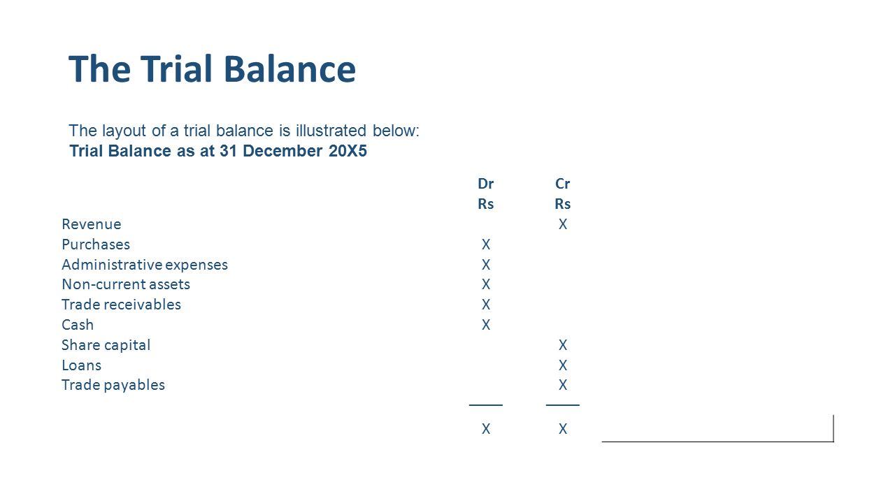 The Trial Balance DrCr Rs RevenueX PurchasesX Administrative expensesX Non-current assetsX Trade receivablesX CashX Share capitalX LoansX Trade payablesX –––– XX The layout of a trial balance is illustrated below: Trial Balance as at 31 December 20X5