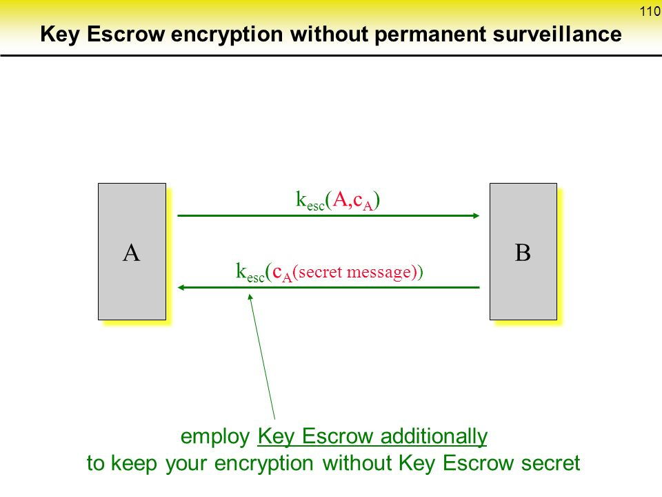 110 k esc (A,c A ) A A k esc (c A (secret message)) B B employ Key Escrow additionally to keep your encryption without Key Escrow secret Key Escrow encryption without permanent surveillance