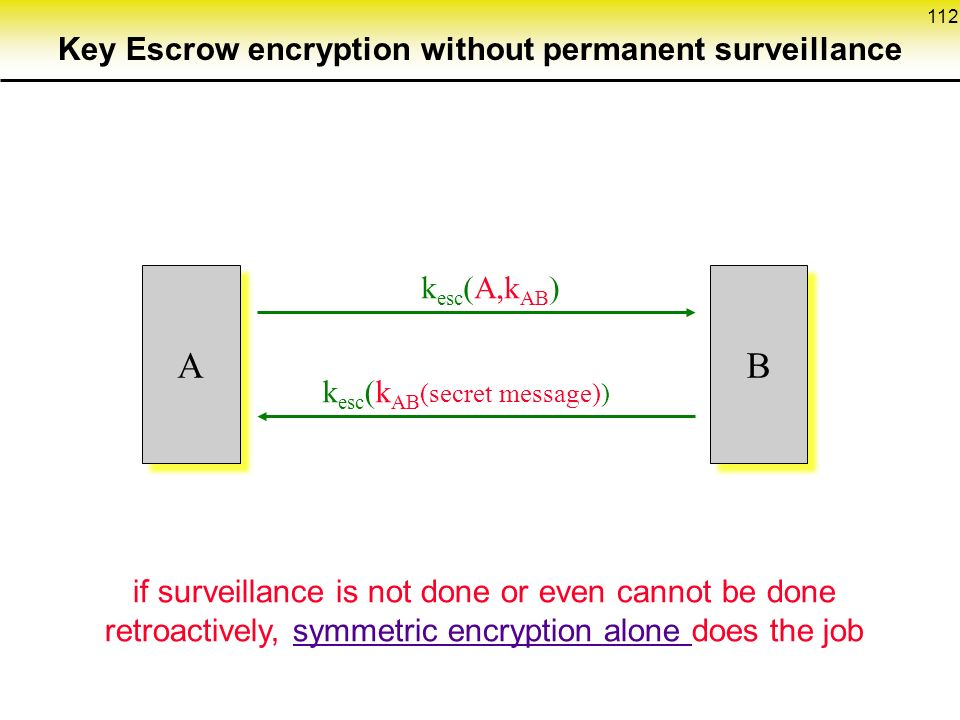 112 k esc (A,k AB ) A A k esc (k AB (secret message)) B B if surveillance is not done or even cannot be done retroactively, symmetric encryption alone does the job Key Escrow encryption without permanent surveillance
