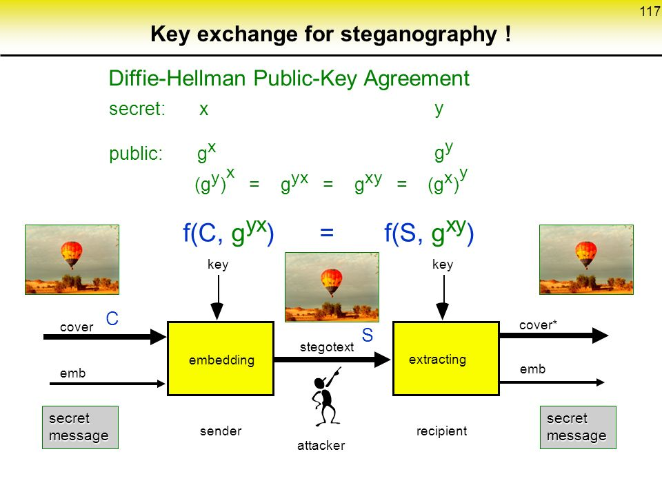 117 Key exchange for steganography .