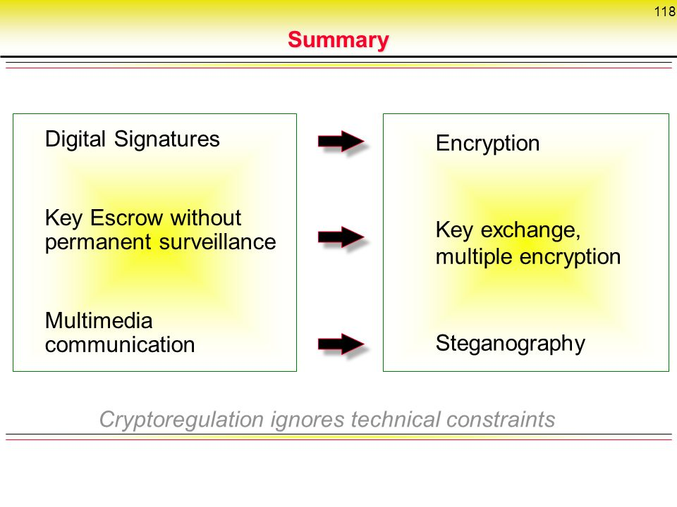 118 Digital Signatures Key Escrow without permanent surveillance Multimedia communication Encryption Key exchange, multiple encryption Steganography Cryptoregulation ignores technical constraints Summary