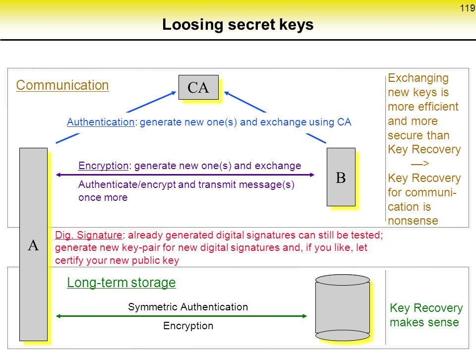 119 A A CA Exchanging new keys is more efficient and more secure than Key Recovery —> Key Recovery for communi- cation is nonsense Encryption: generate new one(s) and exchange Authenticate/encrypt and transmit message(s) once more Authentication: generate new one(s) and exchange using CA Dig.