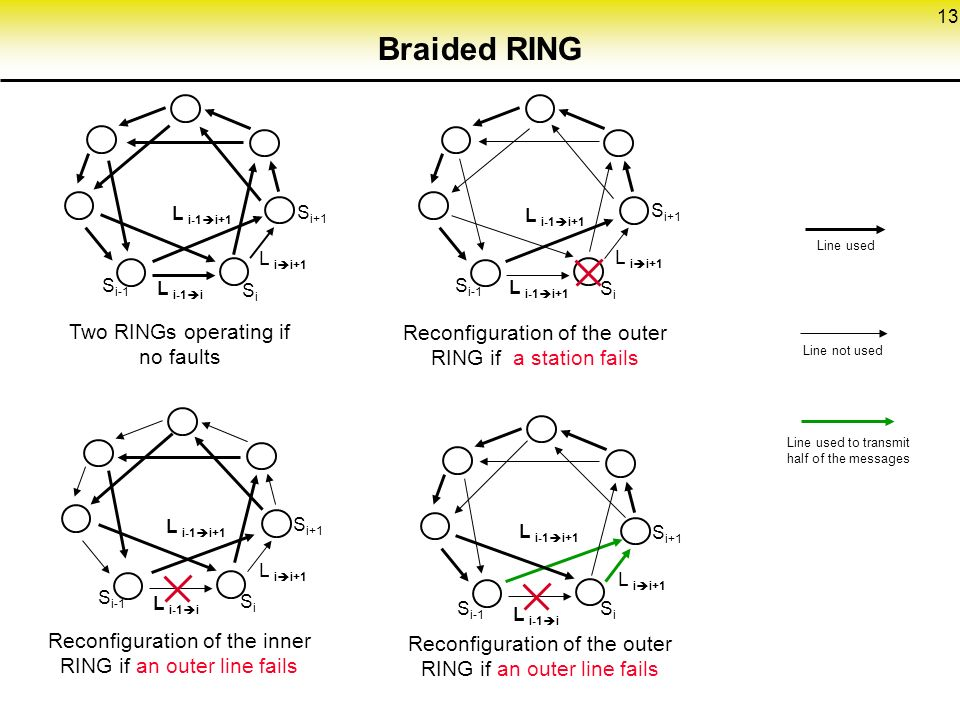 13 Braided RING Two RINGs operating if no faults S i+1 L i  i+1 L i-1  i+1 L i-1  i SiSi S i-1 Reconfiguration of the outer RING if a station fails SiSi S i-1 S i+1 L i-1  i L i-1  i+1 L i  i+1 Reconfiguration of the inner RING if an outer line fails Reconfiguration of the outer RING if an outer line fails Line used Line not used Line used to transmit half of the messages SiSi S i-1 S i+1 L i-1  i L i  i+1 L i-1  i+1 S i+1 SiSi L i-1  i+1 L i  i+1 S i-1