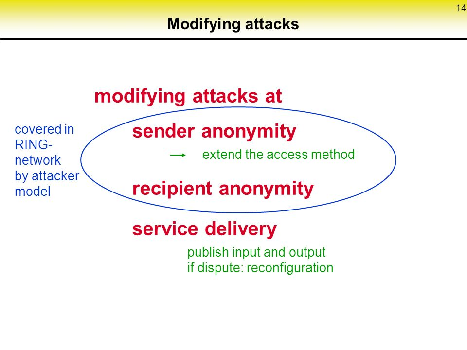 14 Modifying attacks modifying attacks at sender anonymity extend the access method recipient anonymity service delivery publish input and output if dispute: reconfiguration covered in RING- network by attacker model