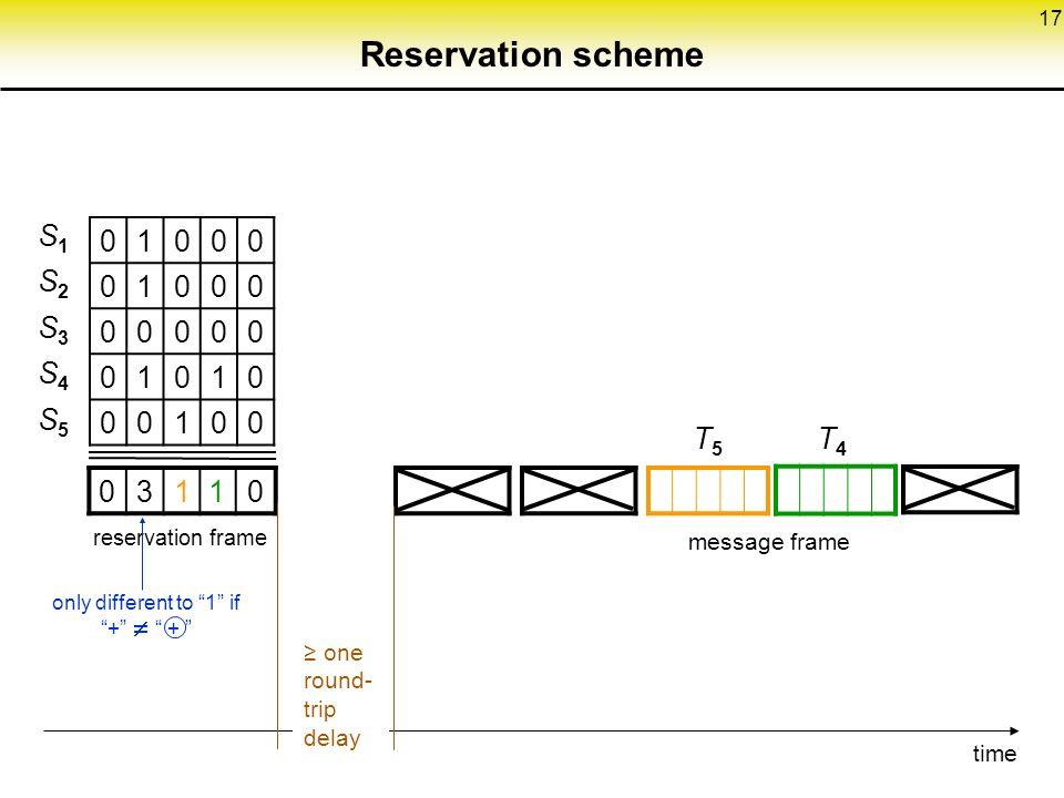 17 Reservation scheme S1S2S3S4S5S1S2S3S4S5 reservation frame message frame T5T5 T4T4 only different to 1 if + +  time ≥ one round- trip delay