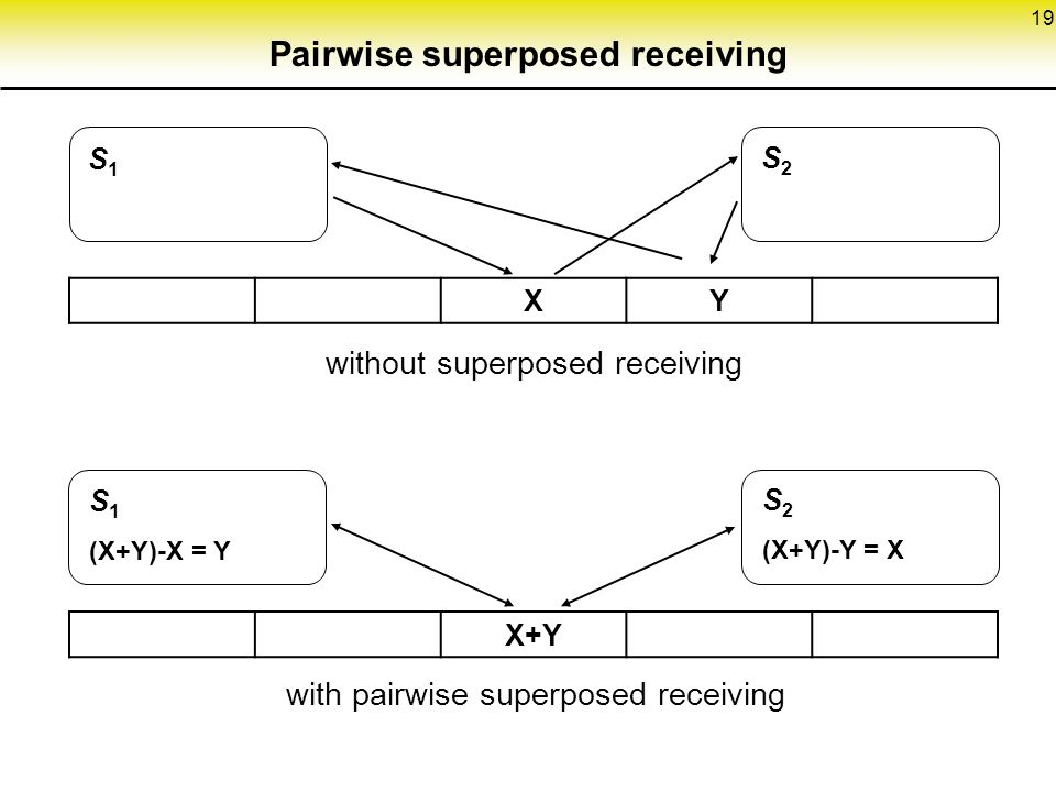 19 XY X+Y S1S1 S2S2 S 1 (X+Y)-X = Y S 2 (X+Y)-Y = X without superposed receiving with pairwise superposed receiving Pairwise superposed receiving