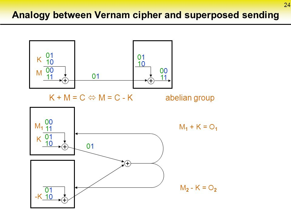 KMKM M1KM1K -K K + M = C  M = C - K abelian group M 1 + K = O 1 M 2 - K = O 2 Analogy between Vernam cipher and superposed sending