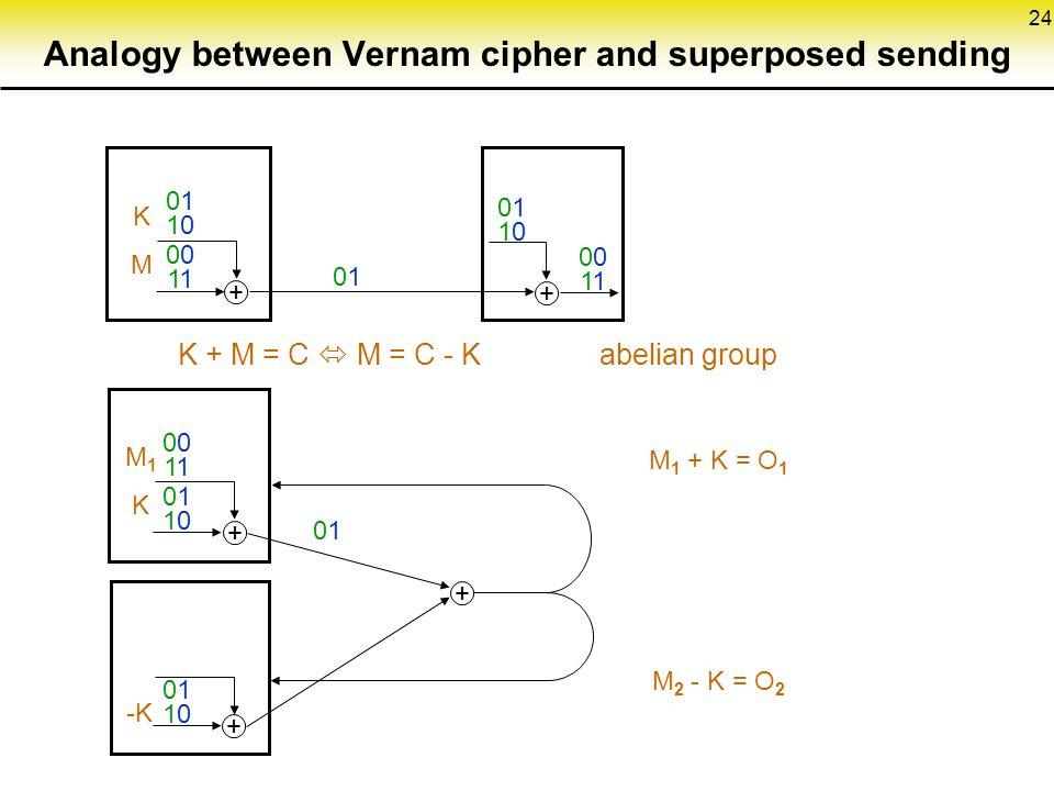24 + + + + 01100110 01 01 01100110 01100110 01100110 01 0101 + 0101 KMKM M1KM1K -K K + M = C  M = C - K abelian group M 1 + K = O 1 M 2 - K = O 2 Analogy between Vernam cipher and superposed sending