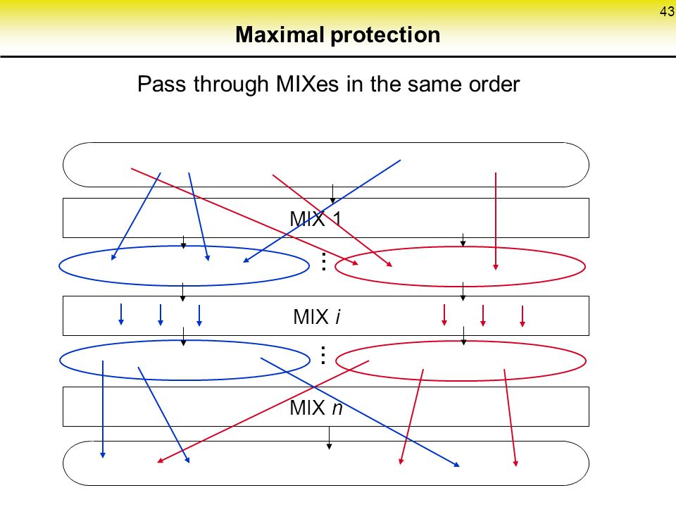 43 Maximal protection Pass through MIXes in the same order MIX 1 MIX i MIX n