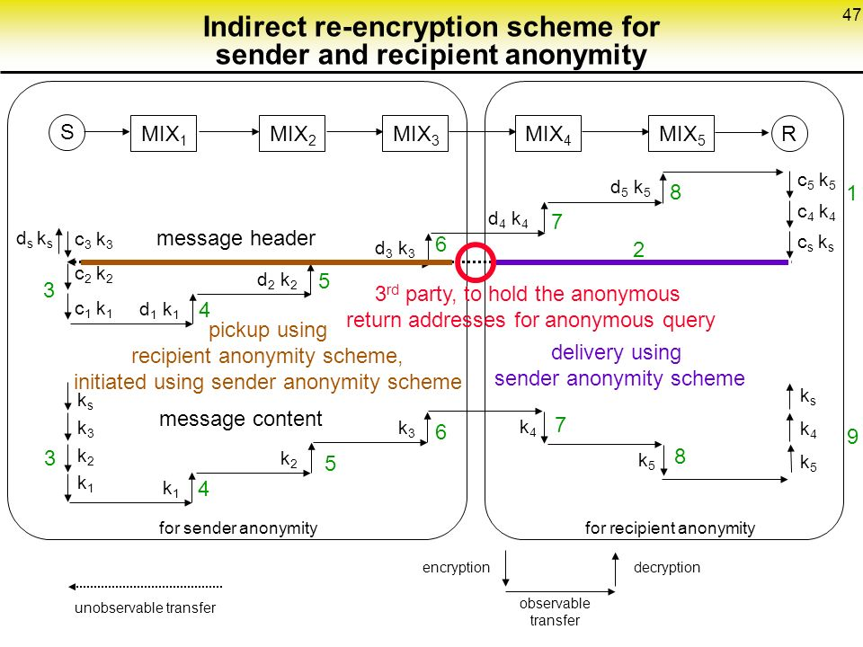 47 Indirect re-encryption scheme for sender and recipient anonymity MIX 1 MIX 2 MIX 3 MIX 4 MIX 5 S R unobservable transfer c5 k5c4 k4cs ksc5 k5c4 k4cs ks d 4 k 4 ds ksds ks d 5 k 5 ksk4k5ksk4k5 d 2 k 2 d 3 k 3 d 1 k encryption observable transfer decryption message header message content k4k4 k5k5 c 3 k 3 c 2 k 2 c 1 k 1 ksk3k2k1ksk3k2k1 k2k2 k3k3 k1k for sender anonymityfor recipient anonymity 2 3 rd party, to hold the anonymous return addresses for anonymous query delivery using sender anonymity scheme pickup using recipient anonymity scheme, initiated using sender anonymity scheme