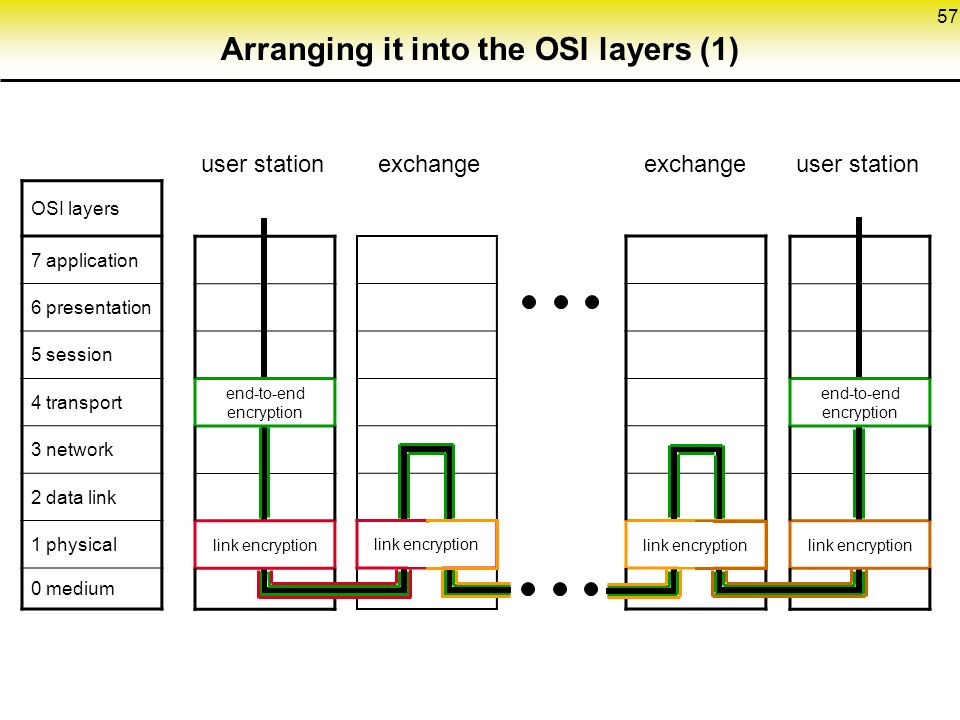 57 Arranging it into the OSI layers (1) OSI layers 7 application 6 presentation 5 session 4 transport 3 network 2 data link 1 physical 0 medium end-to-end encryption link encryption end-to-end encryption link encryption user station exchange