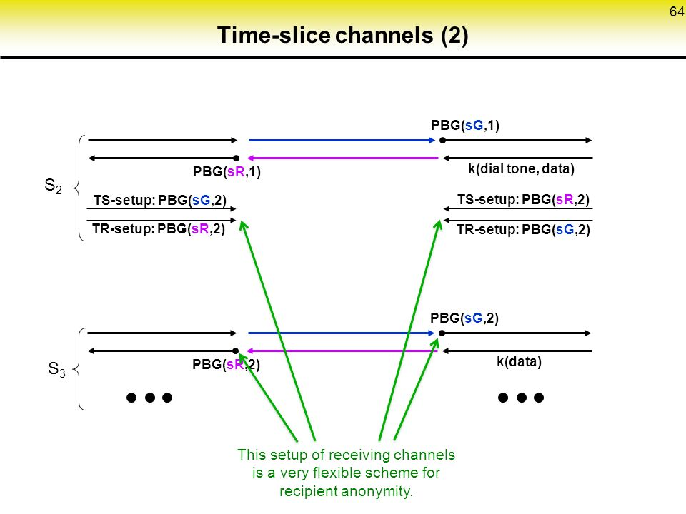 64 Time-slice channels (2) PBG(sG,2) PBG(sR,2) k(data) S2S2 PBG(sG,1) PBG(sR,1) k(dial tone, data) TS-setup: PBG(sG,2) TR-setup: PBG(sR,2) TS-setup: PBG(sR,2) TR-setup: PBG(sG,2) S3S3 This setup of receiving channels is a very flexible scheme for recipient anonymity.