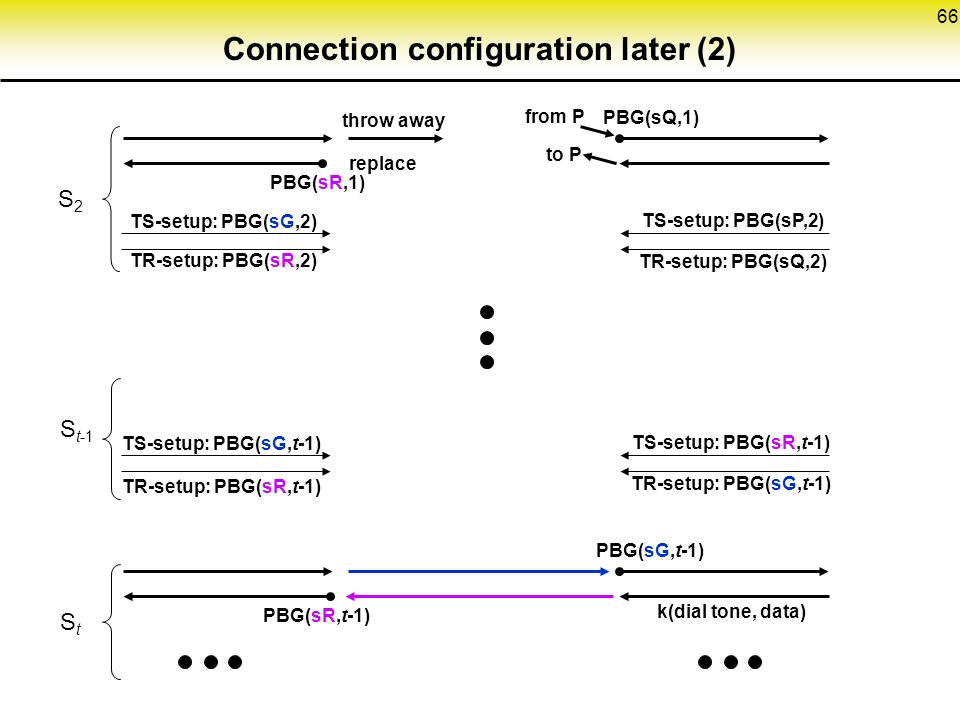 66 Connection configuration later (2) TS-setup: PBG(sG,2) TR-setup: PBG(sR,2) S2S2 TS-setup: PBG(sP,2) TR-setup: PBG(sQ,2) from P to P PBG(sQ,1) PBG(sR,1) throw away replace StSt PBG(sG,t-1) PBG(sR,t-1) TS-setup: PBG(sG,t-1) TR-setup: PBG(sR,t-1) S t-1 TS-setup: PBG(sR,t-1) TR-setup: PBG(sG,t-1) k(dial tone, data)