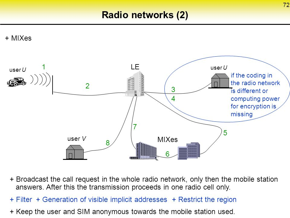 72 Radio networks (2) + MIXes if the coding in the radio network is different or computing power for encryption is missing MIXes user V user U LE + Broadcast the call request in the whole radio network, only then the mobile station answers.