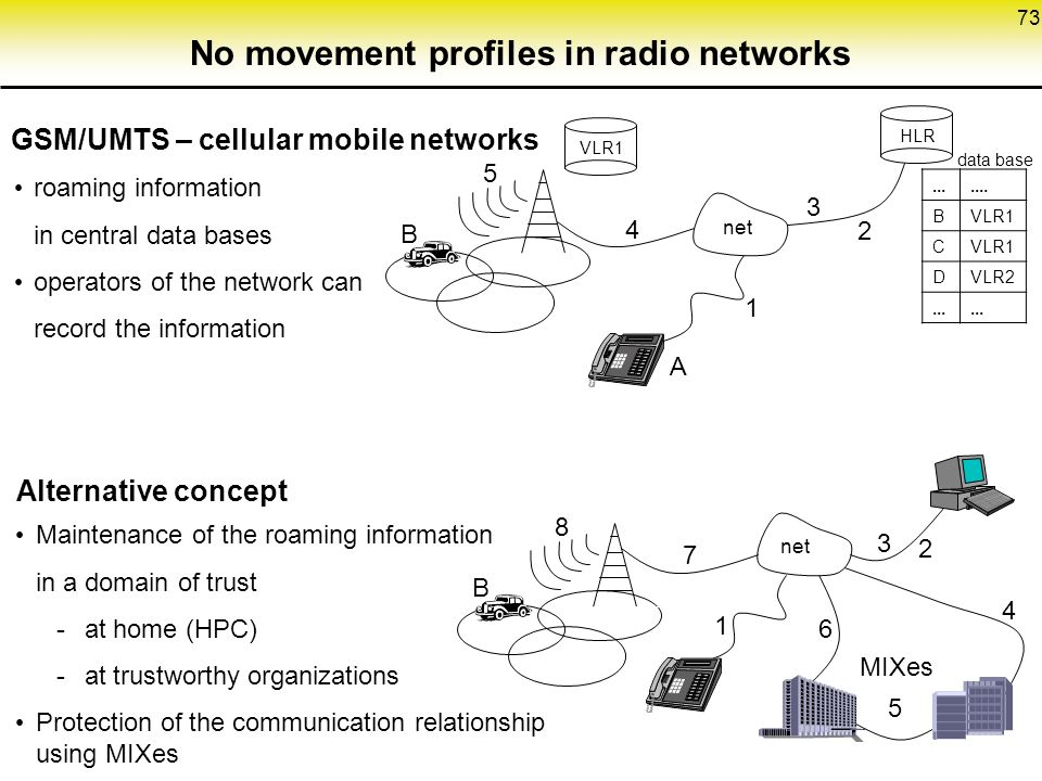 73 No movement profiles in radio networks GSM/UMTS – cellular mobile networks roaming information in central data bases operators of the network can record the information VLR1 net