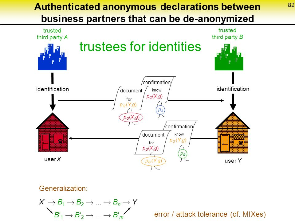 82 Authenticated anonymous declarations between business partners that can be de-anonymized ¬  trusted third party A trusted third party B identification user X user Y ¬  confirmation know document pApA pG(X,g)pG(X,g)   pG(X,g)pG(X,g) identification Generalization: X  B 1  B 2 ...