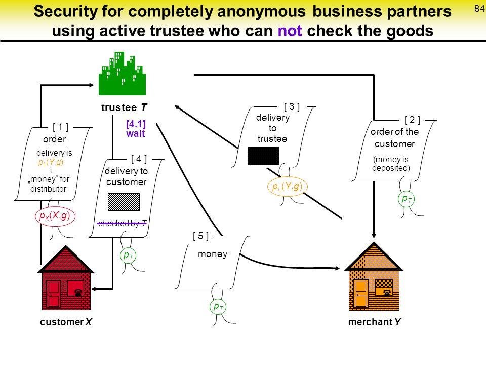"84 Security for completely anonymous business partners using active trustee who can not check the goods  trustee T pTpT [ 2 ] ¬  customer Xmerchant Y ¬  [ 5 ] [ 3 ] pL(Y,g)pL(Y,g) [ 4 ] [ 1 ] pTpT pTpT delivery to trustee delivery to customer order delivery is ""money for distributor pL(Y,g)+pL(Y,g)+ money pK(X,g)pK(X,g) order of the customer (money is deposited) checked by T [4.1] wait"
