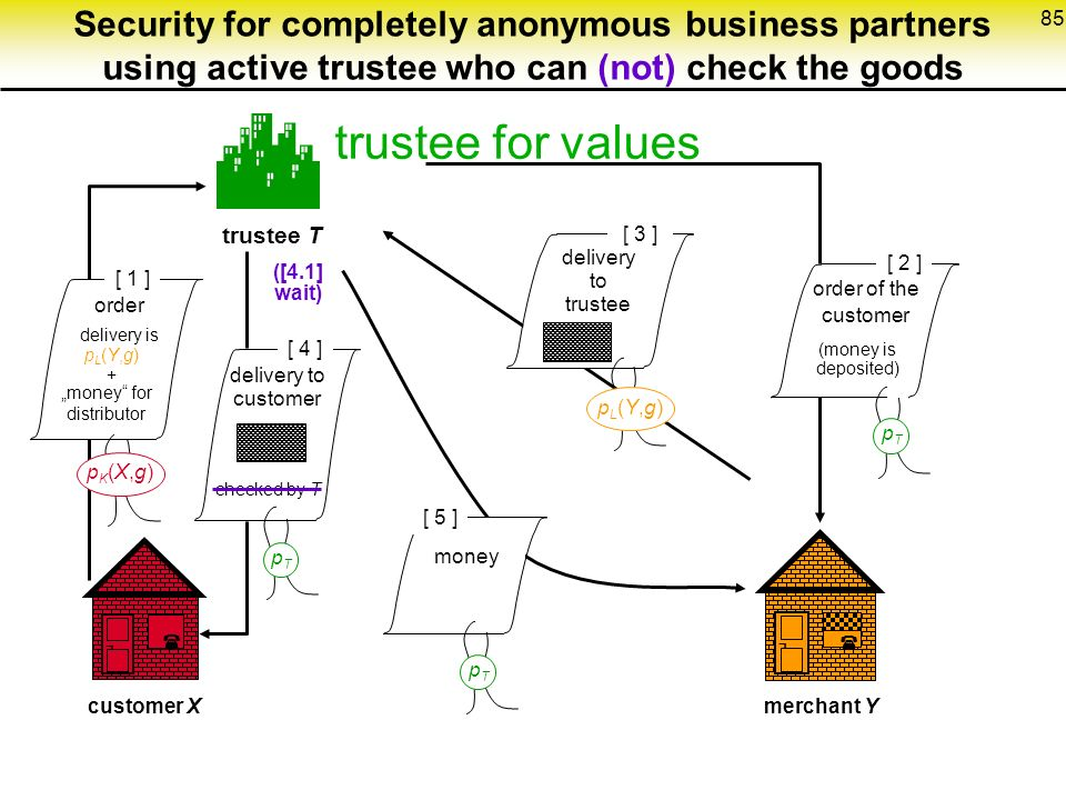 """85 Security for completely anonymous business partners using active trustee who can (not) check the goods trustee for values  trustee T pTpT [ 2 ] ¬  customer Xmerchant Y ¬  [ 5 ] [ 3 ] pL(Y,g)pL(Y,g) [ 4 ] [ 1 ] pTpT pTpT delivery to trustee delivery to customer order delivery is """"money for distributor pL(Y,g)+pL(Y,g)+ money pK(X,g)pK(X,g) order of the customer (money is deposited) checked by T ([4.1] wait)"""