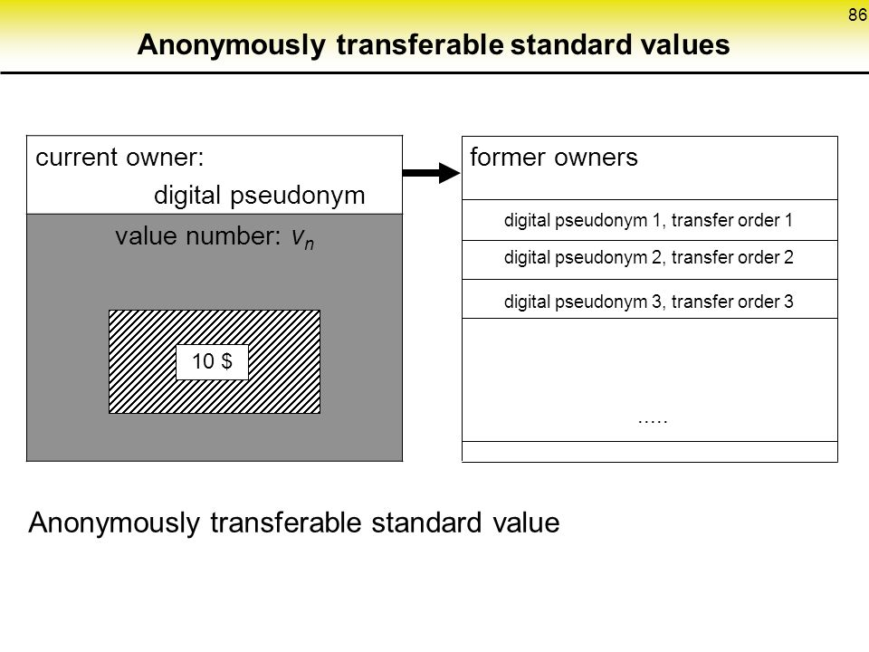86 Anonymously transferable standard values current owner: digital pseudonym value number: v n 10 $ digital pseudonym 3, transfer order 3 digital pseudonym 2, transfer order 2 digital pseudonym 1, transfer order 1 former owners.....