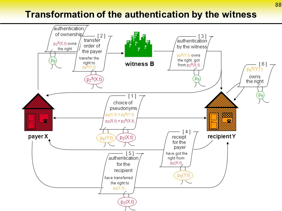 88 Transformation of the authentication by the witness  witness B ¬  payer Xrecipient Y ¬  [ 4 ] [ 1 ] authentication for the recipient receipt for the payer p E (Y,t)  p E B (Y,t) p Z (X,t)  p Z B (X,t) p Z (X,t) p E (Y,t) authentication of ownership p Z B (X,t) owns the right pBpB [ 2 ] transfer order of the payer p Z B (X,t) [ 5 ] p E (Y,t) [ 6 ] pBpB have transferred the right to p E (Y,t).