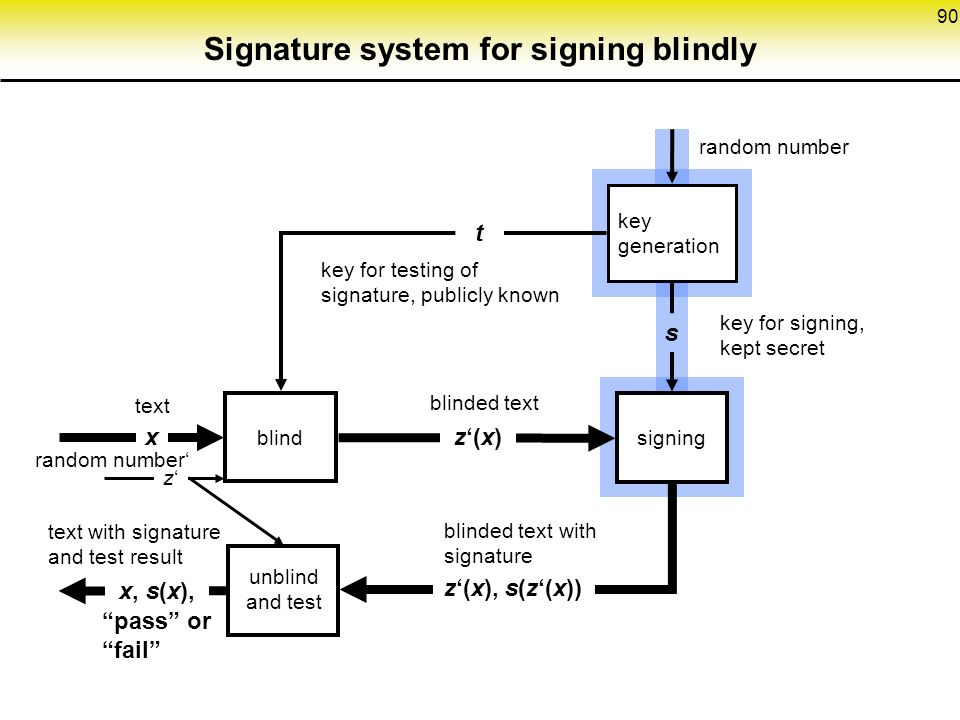 90 Signature system for signing blindly key generation z'(x) blinded text key for testing of signature, publicly known t s random number text x key for signing, kept secret blind z'(x), s(z'(x)) blinded text with signature signing text with signature and test result pass or fail unblind and test z'z' random number' x, s(x),