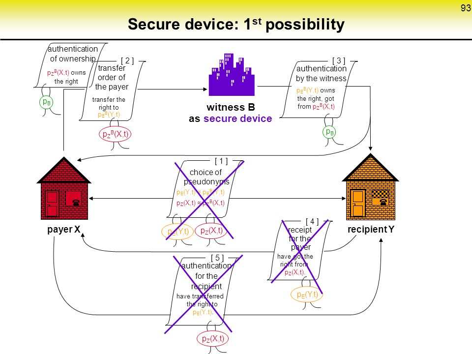 93 Secure device: 1 st possibility  witness B as secure device pBpB [ 3 ] ¬  payer Xrecipient Y ¬ [ 4 ] [ 1 ] authentication for the recipient receipt for the payer choice of pseudonyms p E (Y,t)  p E B (Y,t) p Z (X,t)  p Z B (X,t) authentication by the witness have got the right from p Z (X,t).