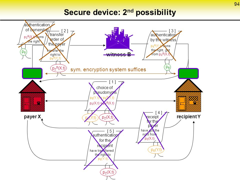94  Secure device: 2 nd possibility witness B pBpB [ 3 ] ¬  payer Xrecipient Y ¬  [ 4 ] [ 1 ] authentication for the recipient receipt for the payer choice of pseudonyms p E (Y,t)  p E B (Y,t) p Z (X,t)  p Z B (X,t) authentication by the witness have got the right from p Z (X,t).