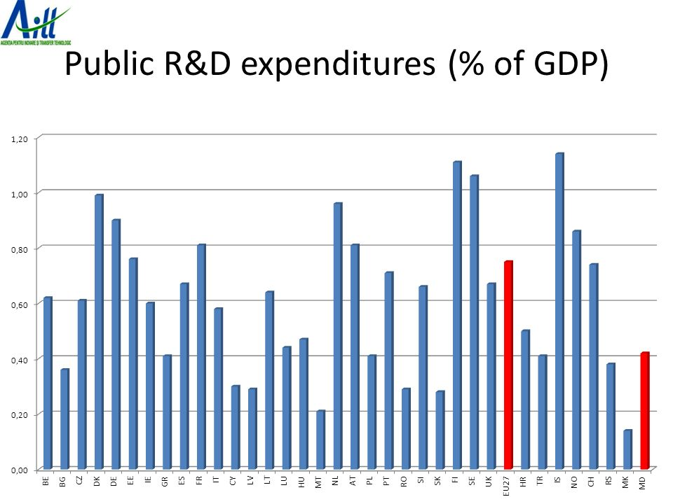 Public R&D expenditures (% of GDP)