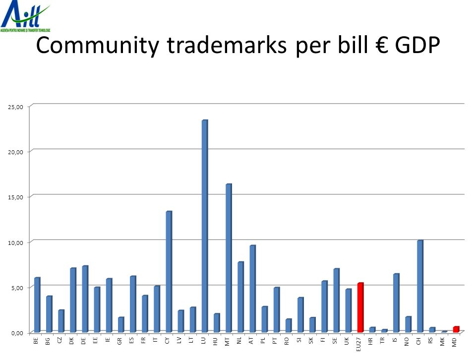 Community trademarks per bill € GDP