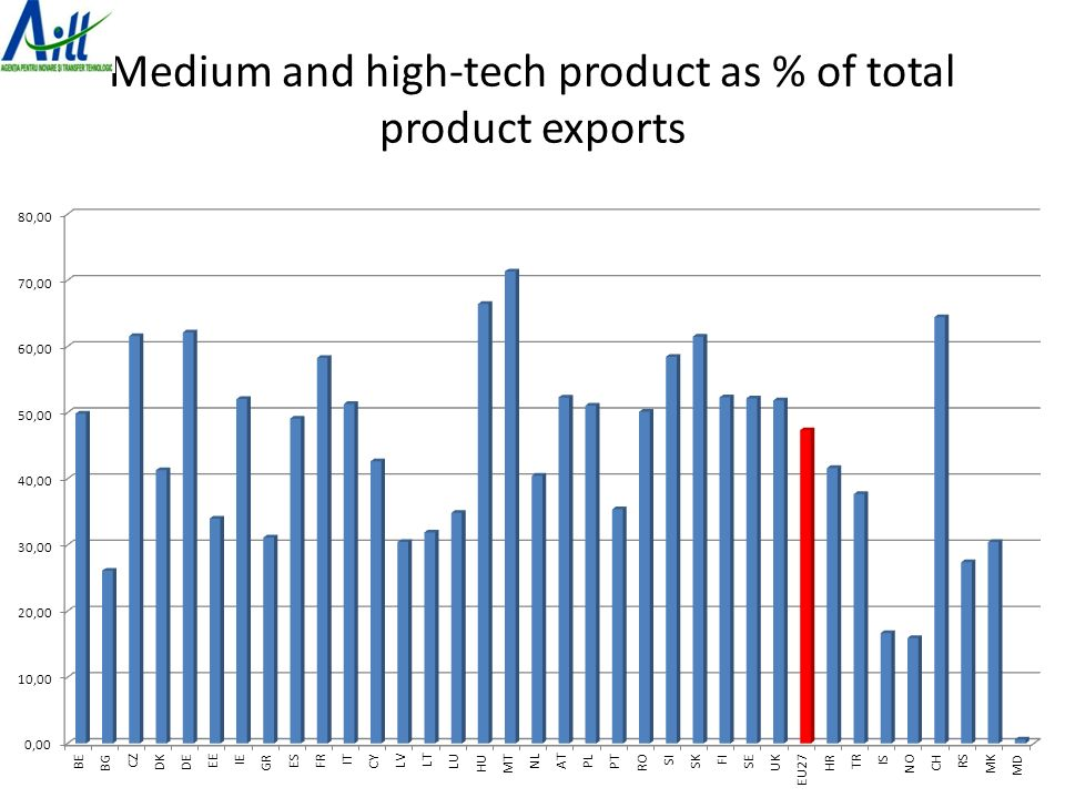 Medium and high-tech product as % of total product exports