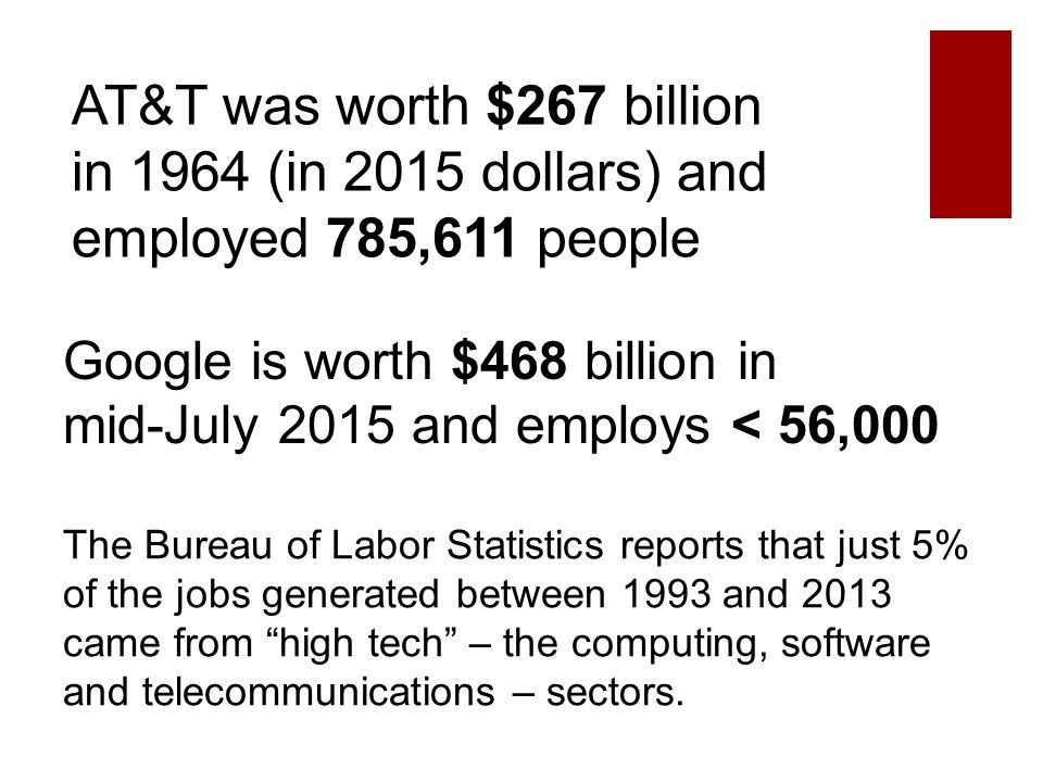AT&T was worth $267 billion in 1964 (in 2015 dollars) and employed 785,611 people Google is worth $468 billion in mid-July 2015 and employs < 56,000 The Bureau of Labor Statistics reports that just 5% of the jobs generated between 1993 and 2013 came from high tech – the computing, software and telecommunications – sectors.