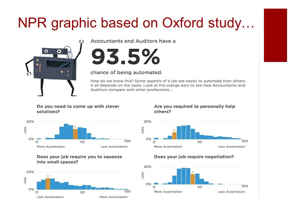 NPR graphic based on Oxford study…