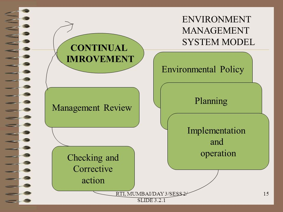 RTI, MUMBAI/DAY 3/SESS 2/ SLIDE 3.2.1 15 CONTINUAL IMROVEMENT Environmental Policy Management Review Checking and Corrective action Planning Implementation and operation ENVIRONMENT MANAGEMENT SYSTEM MODEL