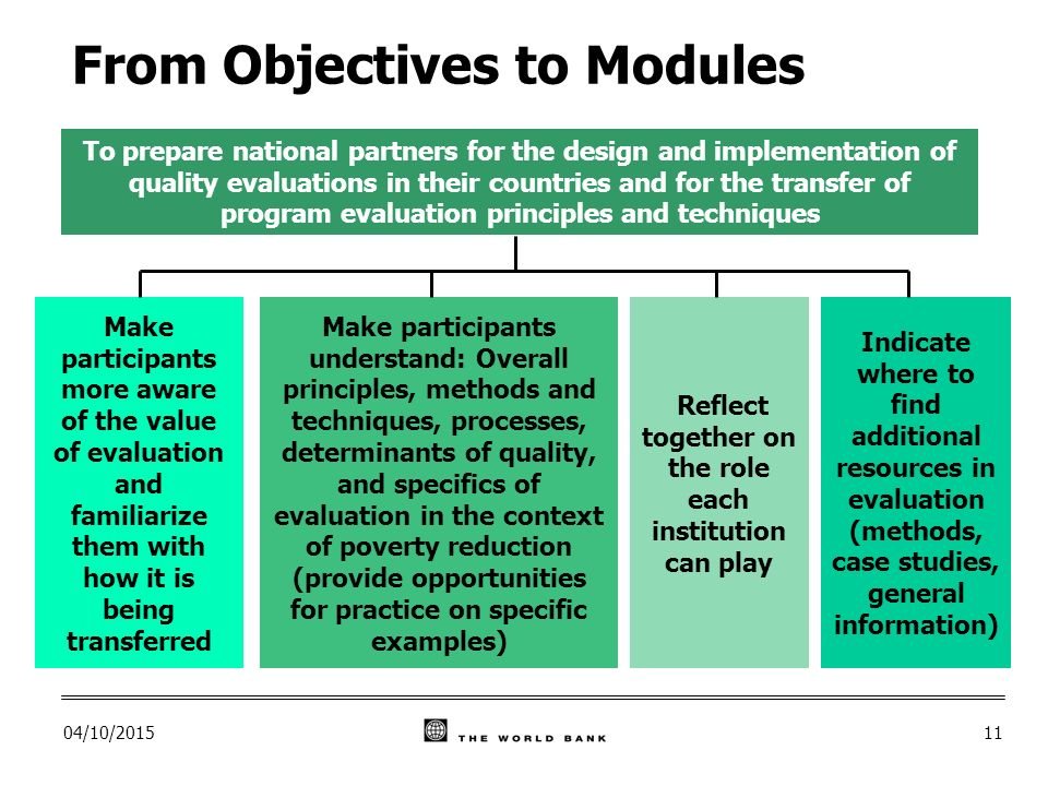 04/10/ From Objectives to Modules Make participants more aware of the value of evaluation and familiarize them with how it is being transferred Make participants understand: Overall principles, methods and techniques, processes, determinants of quality, and specifics of evaluation in the context of poverty reduction (provide opportunities for practice on specific examples) Indicate where to find additional resources in evaluation (methods, case studies, general information) Reflect together on the role each institution can play To prepare national partners for the design and implementation of quality evaluations in their countries and for the transfer of program evaluation principles and techniques