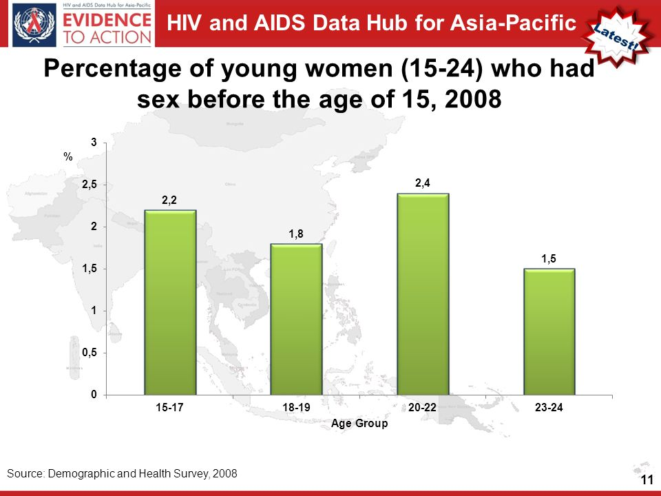 HIV and AIDS Data Hub for Asia-Pacific Percentage of young women (15-24) who had sex before the age of 15, 2008 11 Source: Demographic and Health Survey, 2008
