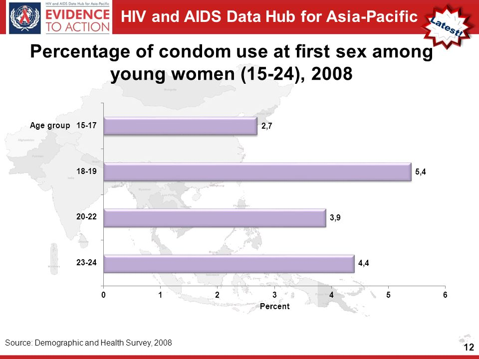 HIV and AIDS Data Hub for Asia-Pacific Percentage of condom use at first sex among young women (15-24), Source: Demographic and Health Survey, 2008
