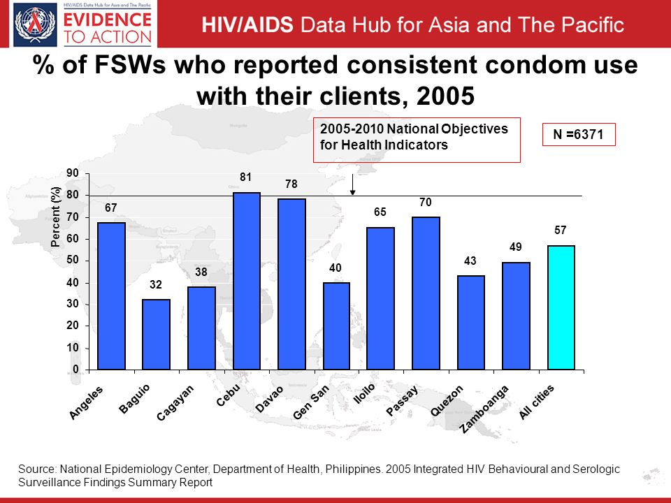 % of FSWs who reported consistent condom use with their clients, 2005 Source: National Epidemiology Center, Department of Health, Philippines.