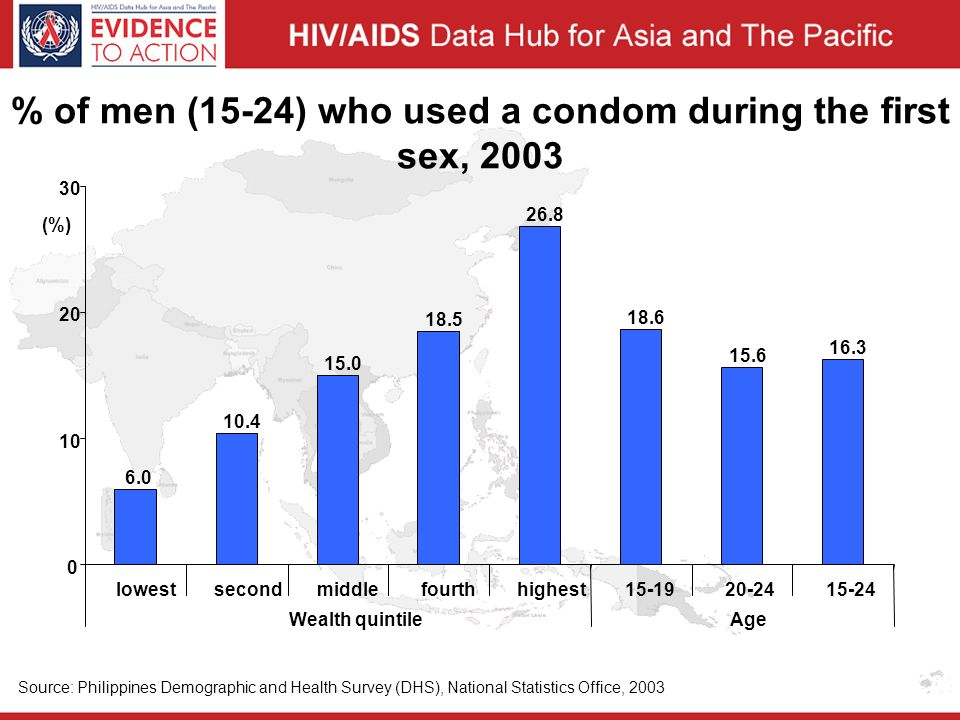 % of men (15-24) who used a condom during the first sex, 2003 6.0 10.4 15.0 18.5 26.8 18.6 15.6 16.3 0 10 20 30 lowest second middle fourth highest15-1920-2415-24 Wealth quintileAge (%) Source: Philippines Demographic and Health Survey (DHS), National Statistics Office, 2003