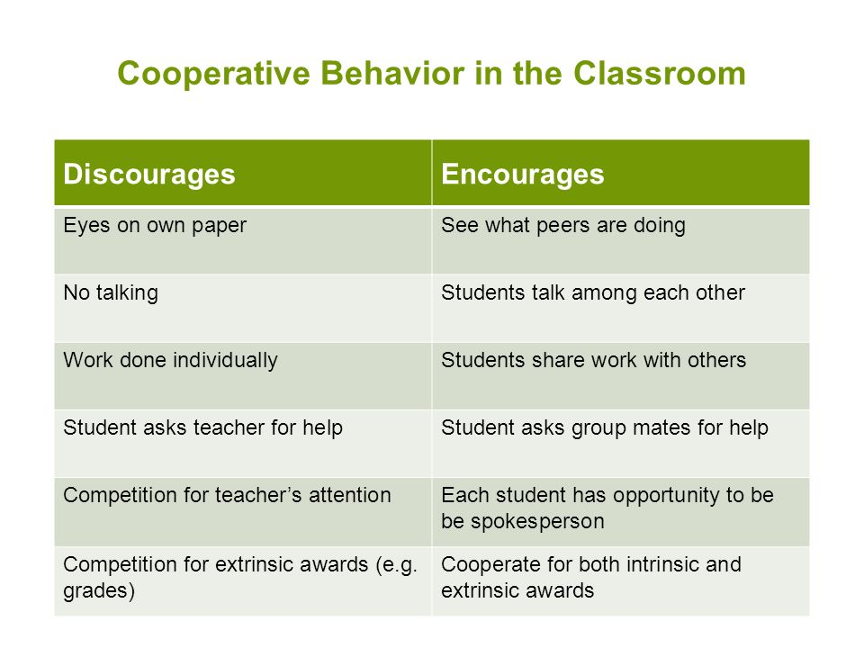 Cooperative Behavior in the Classroom DiscouragesEncourages Eyes on own paperSee what peers are doing No talkingStudents talk among each other Work done individuallyStudents share work with others Student asks teacher for helpStudent asks group mates for help Competition for teacher's attentionEach student has opportunity to be be spokesperson Competition for extrinsic awards (e.g.