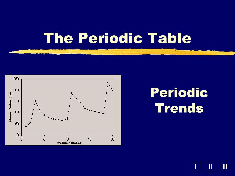 Iiiiii periodic trends the periodic table periodic law zwhen 1 iiiiii periodic trends the periodic table urtaz Image collections