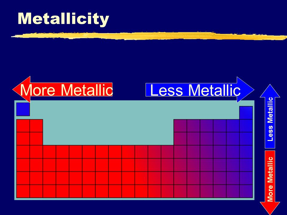 Iiiiii periodic trends the periodic table periodic law zwhen 4 metallicity more metallic less metallic more metallic less metallic urtaz Image collections