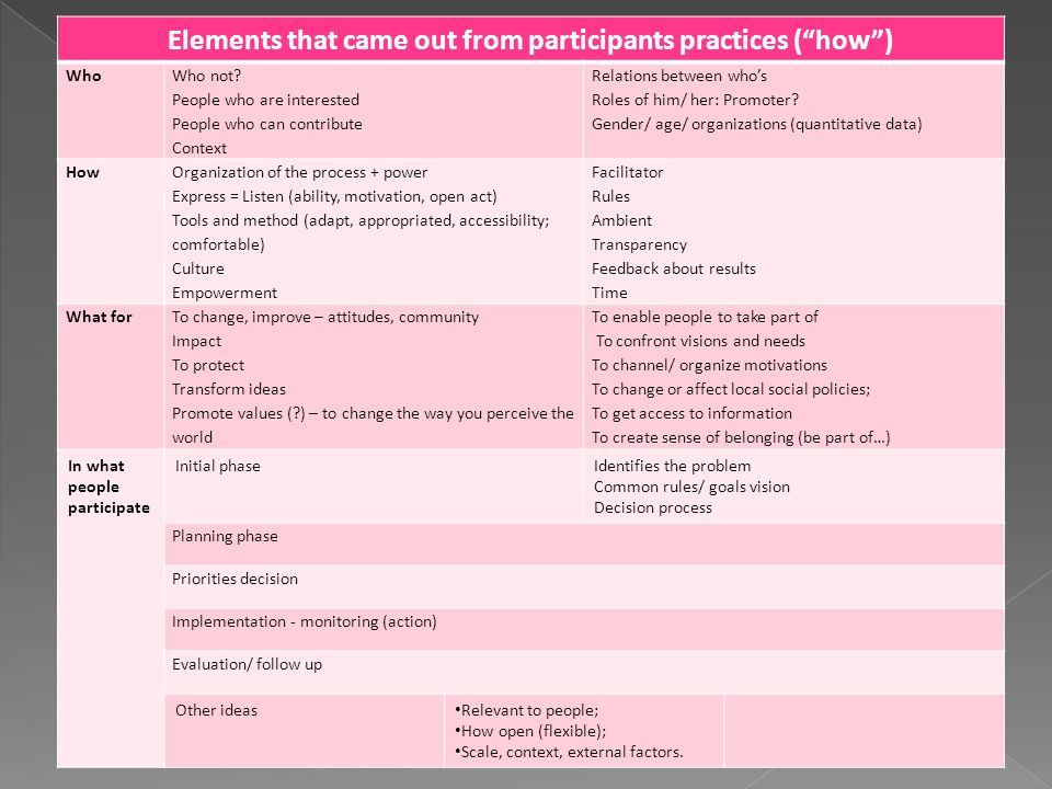 "Elements that came out from participants practices (""how"") Who Who not? People who are interested People who can contribute Context Relations between"