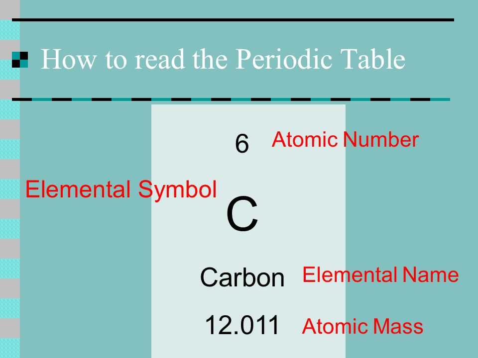 Periodic table trends definitions how to read the periodic table 2 how to read the periodic table 6 c carbon 12011 atomic number elemental symbol elemental name atomic mass urtaz