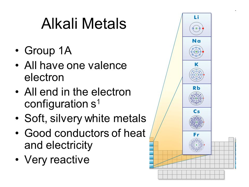 Alkali Metals Group 1A All have one valence electron All end in the electron configuration s 1 Soft, silvery white metals Good conductors of heat and electricity Very reactive