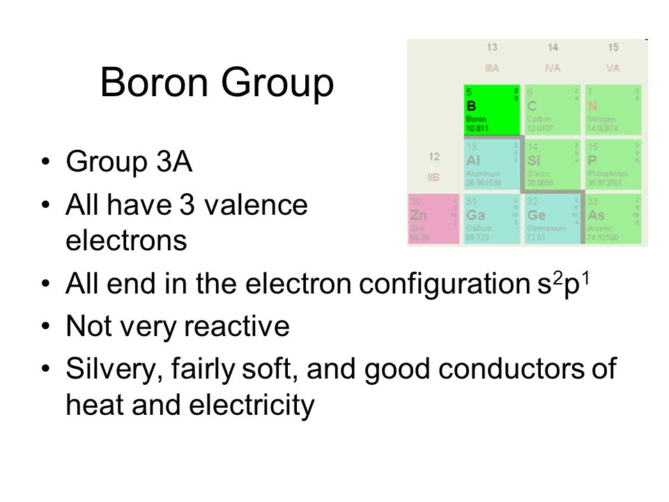 Boron Group Group 3A All have 3 valence electrons All end in the electron configuration s 2 p 1 Not very reactive Silvery, fairly soft, and good conductors of heat and electricity